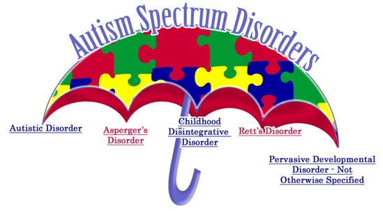 asperger-under-asd-umbrella